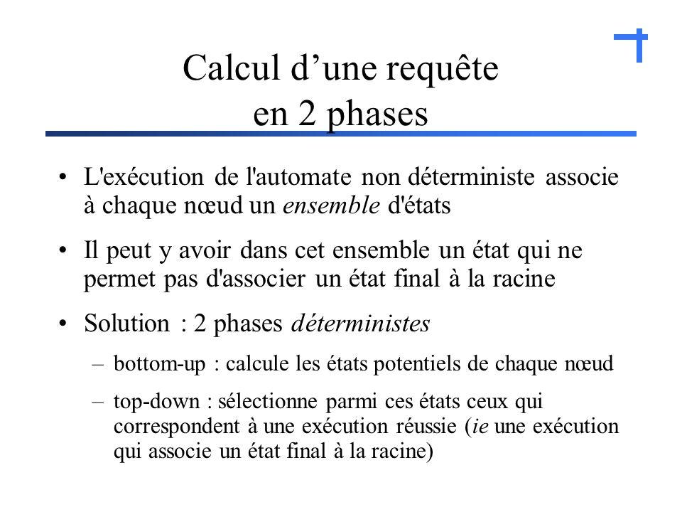 Calcul dune requête en 2 phases L exécution de l automate non déterministe associe à chaque nœud un ensemble d états Il peut y avoir dans cet ensemble un état qui ne permet pas d associer un état final à la racine Solution : 2 phases déterministes –bottom-up : calcule les états potentiels de chaque nœud –top-down : sélectionne parmi ces états ceux qui correspondent à une exécution réussie (ie une exécution qui associe un état final à la racine)
