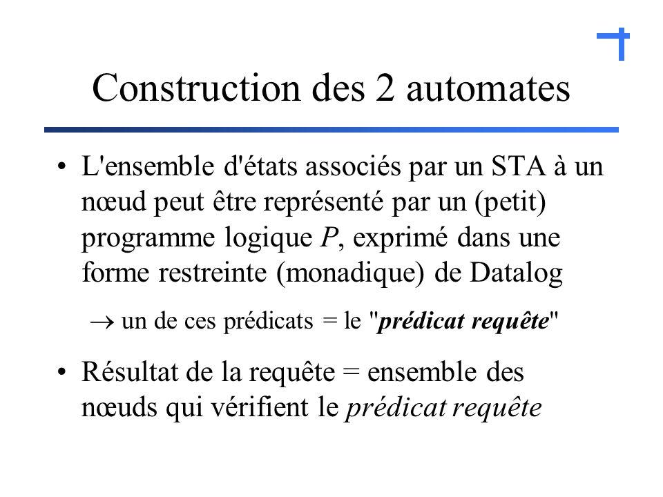 Construction des 2 automates L ensemble d états associés par un STA à un nœud peut être représenté par un (petit) programme logique P, exprimé dans une forme restreinte (monadique) de Datalog un de ces prédicats = le prédicat requête Résultat de la requête = ensemble des nœuds qui vérifient le prédicat requête