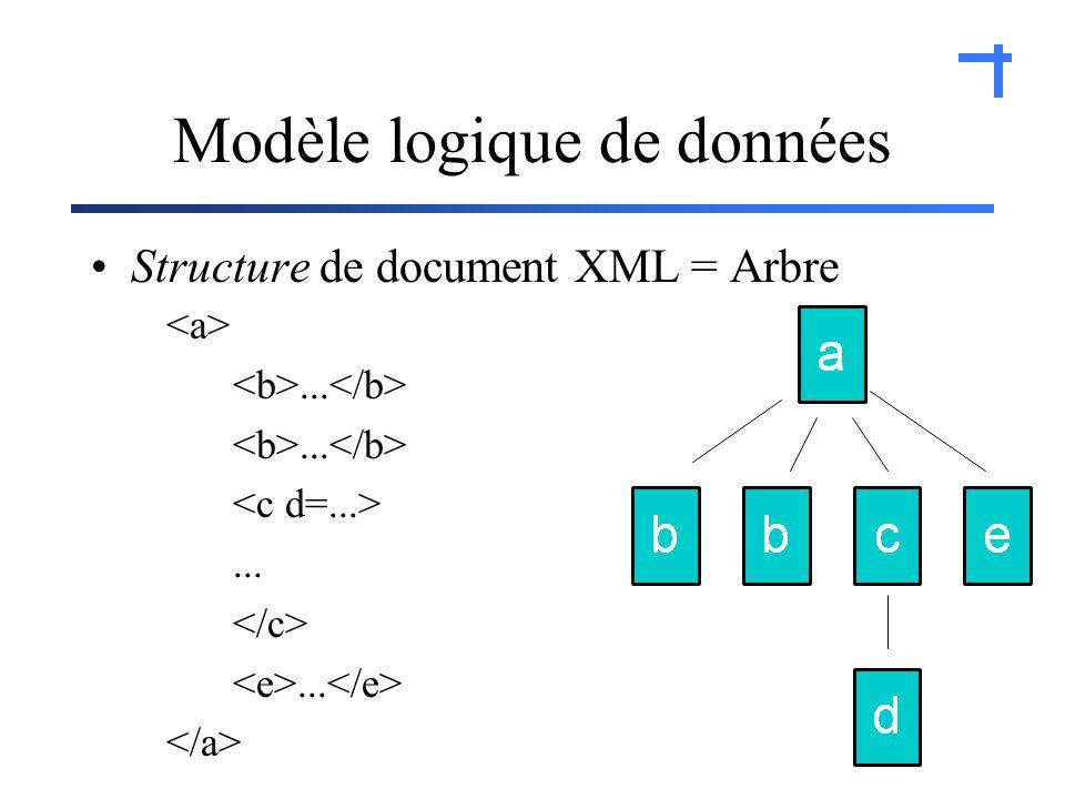 Modèle logique de données Structure de document XML = Arbre.........