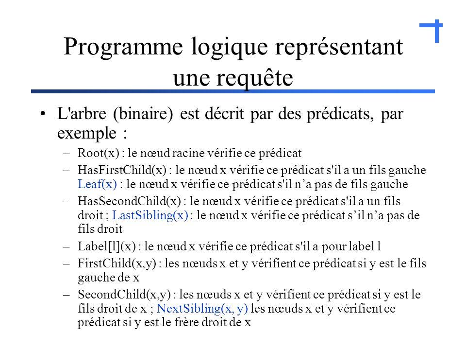 Programme logique représentant une requête L arbre (binaire) est décrit par des prédicats, par exemple : –Root(x) : le nœud racine vérifie ce prédicat –HasFirstChild(x) : le nœud x vérifie ce prédicat s il a un fils gauche Leaf(x) : le nœud x vérifie ce prédicat s il na pas de fils gauche –HasSecondChild(x) : le nœud x vérifie ce prédicat s il a un fils droit ; LastSibling(x) : le nœud x vérifie ce prédicat sil na pas de fils droit –Label[l](x) : le nœud x vérifie ce prédicat s il a pour label l –FirstChild(x,y) : les nœuds x et y vérifient ce prédicat si y est le fils gauche de x –SecondChild(x,y) : les nœuds x et y vérifient ce prédicat si y est le fils droit de x ; NextSibling(x, y) les nœuds x et y vérifient ce prédicat si y est le frère droit de x