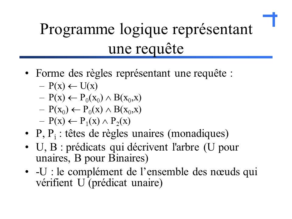 Programme logique représentant une requête Forme des règles représentant une requête : –P(x) U(x) –P(x) P 0 (x 0 ) B(x 0,x) –P(x 0 ) P 0 (x) B(x 0,x) –P(x) P 1 (x) P 2 (x) P, P i : têtes de règles unaires (monadiques) U, B : prédicats qui décrivent l arbre (U pour unaires, B pour Binaires) -U : le complément de lensemble des nœuds qui vérifient U (prédicat unaire)