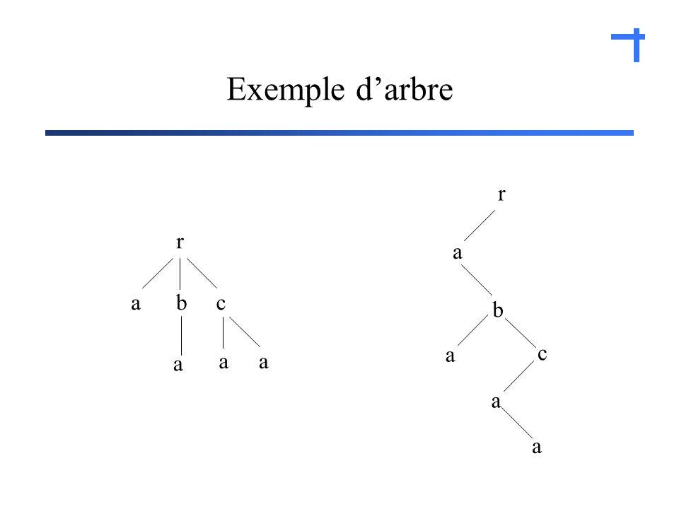 Exemple darbre r acb a aa r a c b a a a