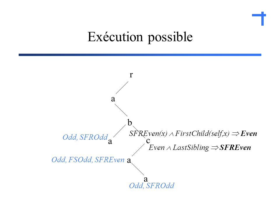 Exécution possible r a c b a a a Odd, SFROdd Even LastSibling SFREven SFREven(x) FirstChild(self,x) Even Odd, FSOdd, SFREven