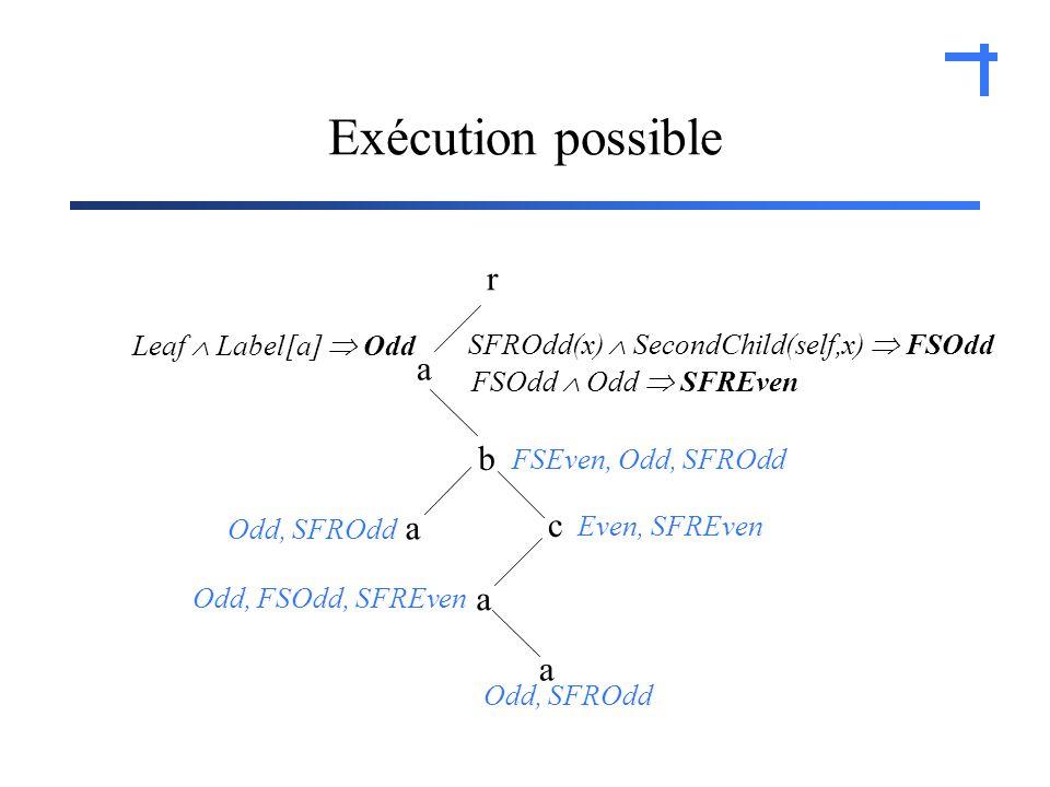 Exécution possible r a c b a a a Odd, SFROdd Odd, FSOdd, SFREven Even, SFREven FSEven, Odd, SFROdd Leaf Label[a] Odd SFROdd(x) SecondChild(self,x) FSOdd FSOdd Odd SFREven