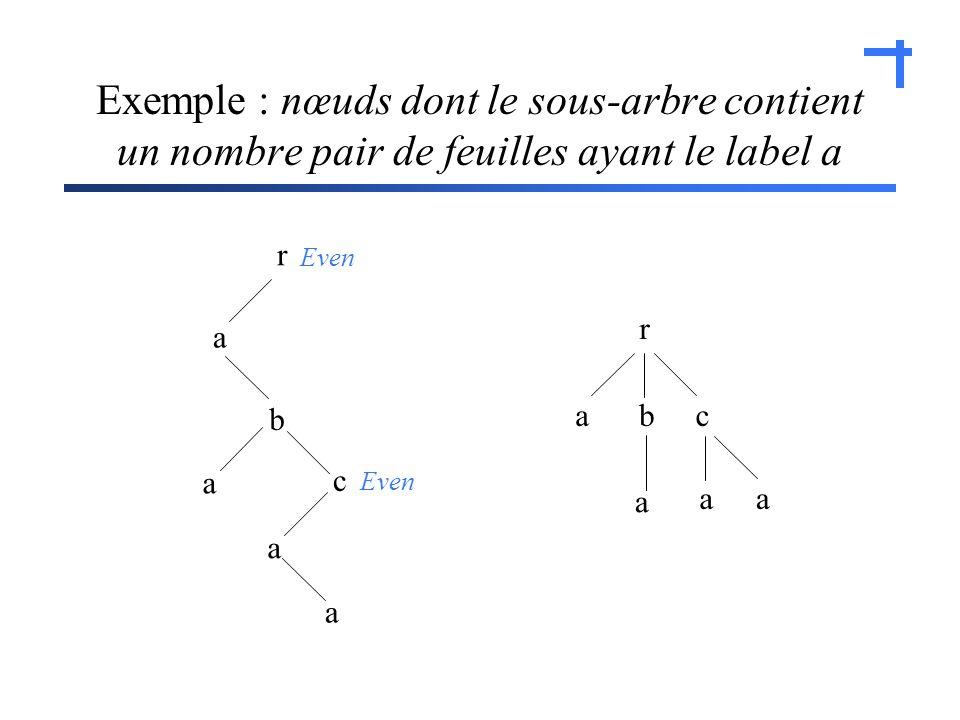 Exemple : nœuds dont le sous-arbre contient un nombre pair de feuilles ayant le label a r a c b a a a Even r acb a aa
