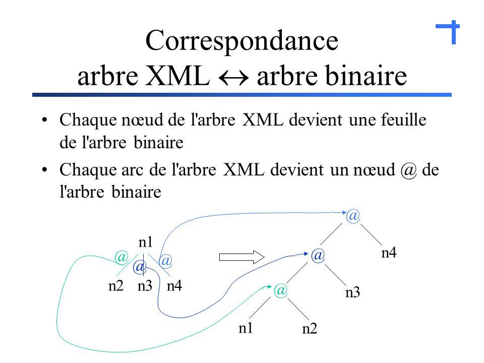 Correspondance arbre XML arbre binaire Chaque nœud de l arbre XML devient une feuille de l arbre binaire Chaque arc de l arbre XML devient un nœud @ de l arbre binaire n1 n2n4n3 n1 n2 n4 n3 @ @ @ @ @ @