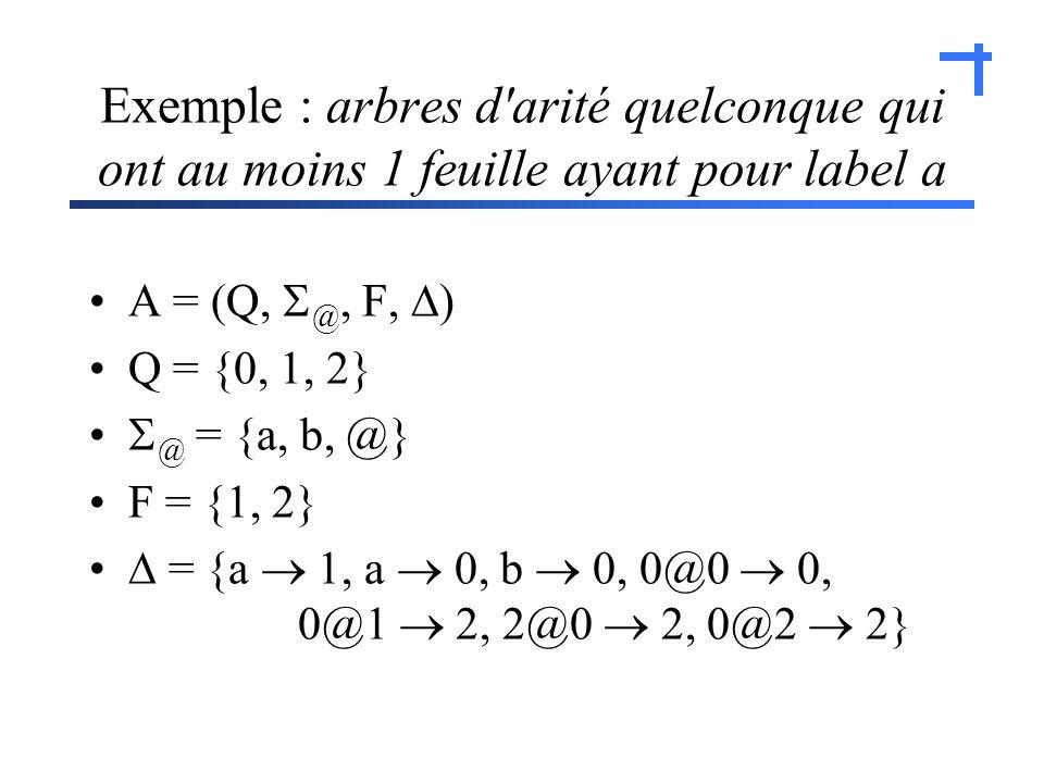 Exemple : arbres d arité quelconque qui ont au moins 1 feuille ayant pour label a A = (Q, @, F, ) Q = {0, 1, 2} @ = {a, b, @} F = {1, 2} = {a 1, a 0, b 0, 0@0 0, 0@1 2, 2@0 2, 0@2 2}
