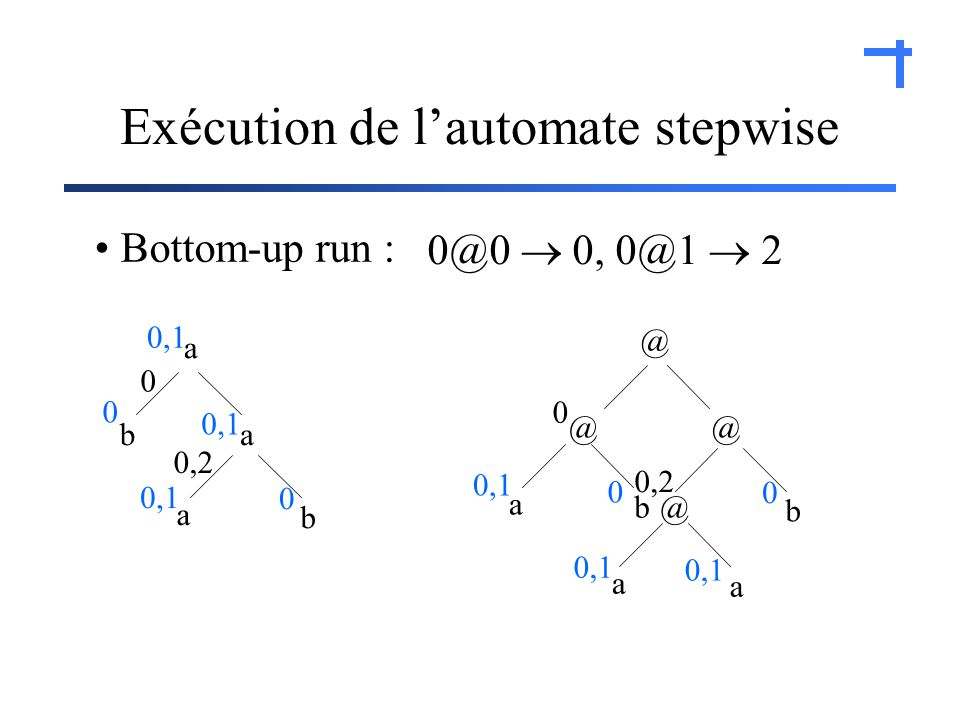 Exécution de lautomate stepwise a ba b a @ @@ b @ b a a a Bottom-up run : 0,1 0 0 0 0 0 0,2 0 0@0 0, 0@1 2
