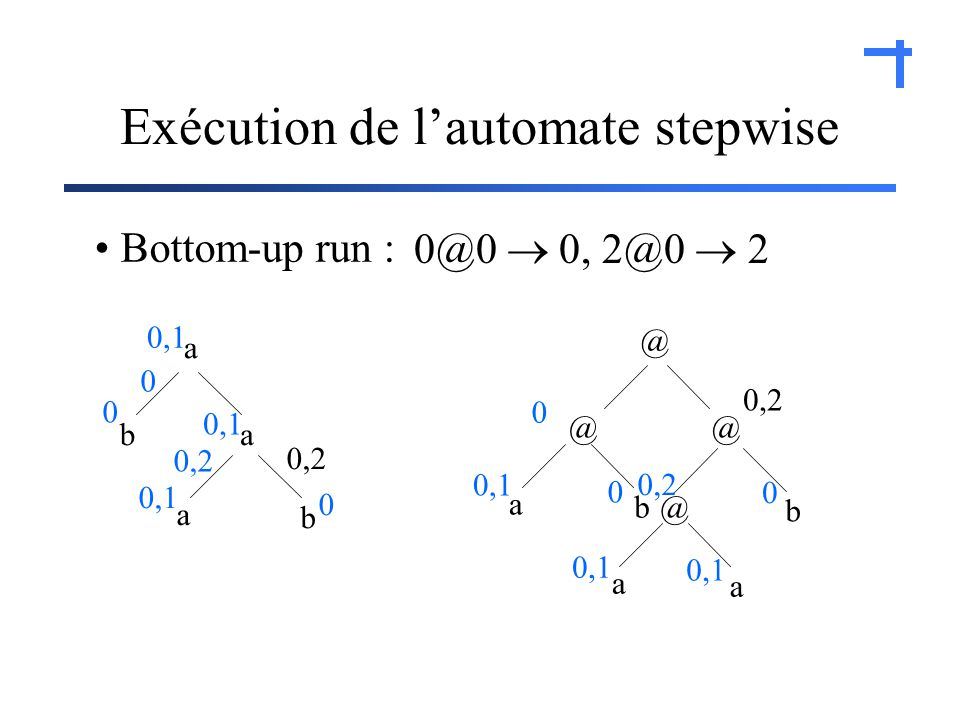 Exécution de lautomate stepwise a ba b a @ @@ b @ b a a a Bottom-up run : 0,1 0 0 0 0 0 0,2 0 0@0 0, 2@0 2