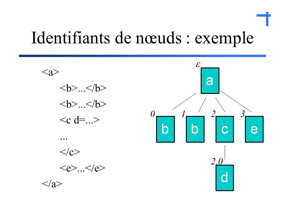 ......... 0123 2.0 Identifiants de nœuds : exemple
