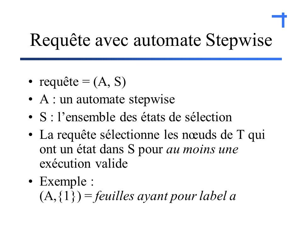 Requête avec automate Stepwise requête = (A, S) A : un automate stepwise S : lensemble des états de sélection La requête sélectionne les nœuds de T qui ont un état dans S pour au moins une exécution valide Exemple : (A,{1}) = feuilles ayant pour label a