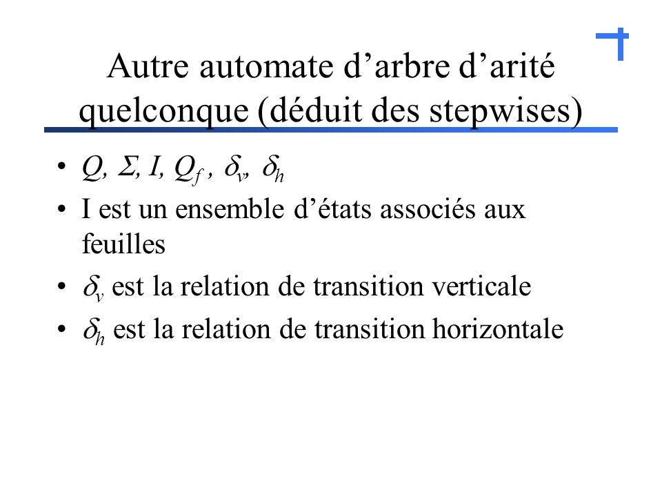 Autre automate darbre darité quelconque (déduit des stepwises) Q,, I, Q f, v, h I est un ensemble détats associés aux feuilles v est la relation de transition verticale h est la relation de transition horizontale