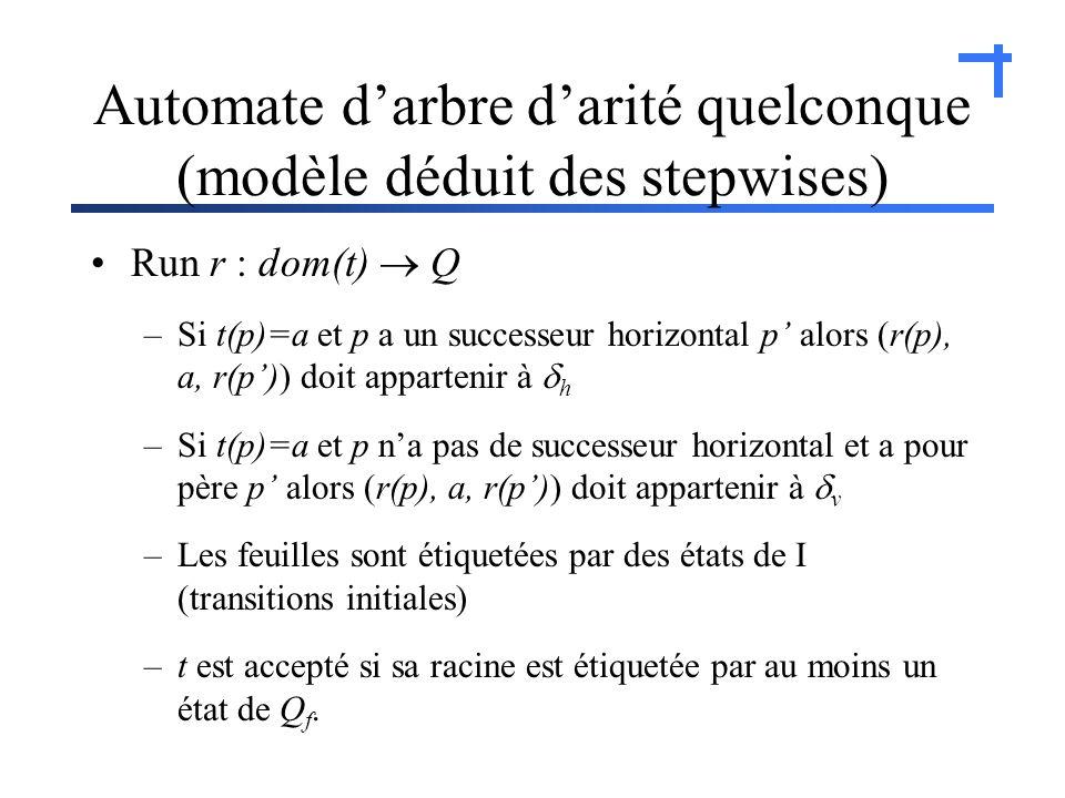 Automate darbre darité quelconque (modèle déduit des stepwises) Run r : dom(t) Q –Si t(p)=a et p a un successeur horizontal p alors (r(p), a, r(p)) doit appartenir à h –Si t(p)=a et p na pas de successeur horizontal et a pour père p alors (r(p), a, r(p)) doit appartenir à v –Les feuilles sont étiquetées par des états de I (transitions initiales) –t est accepté si sa racine est étiquetée par au moins un état de Q f.