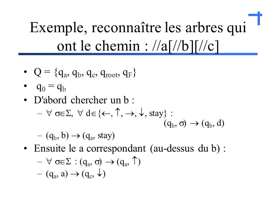 Exemple, reconnaître les arbres qui ont le chemin : //a[//b][//c] Q = {q a, q b, q c, q root, q F } q 0 = q b D abord chercher un b : –, d {,,,, stay} : (q b, ) (q b, d) –(q b, b) (q a, stay) Ensuite le a correspondant (au-dessus du b) : – : (q a, ) (q a, ) –(q a, a) (q c, )