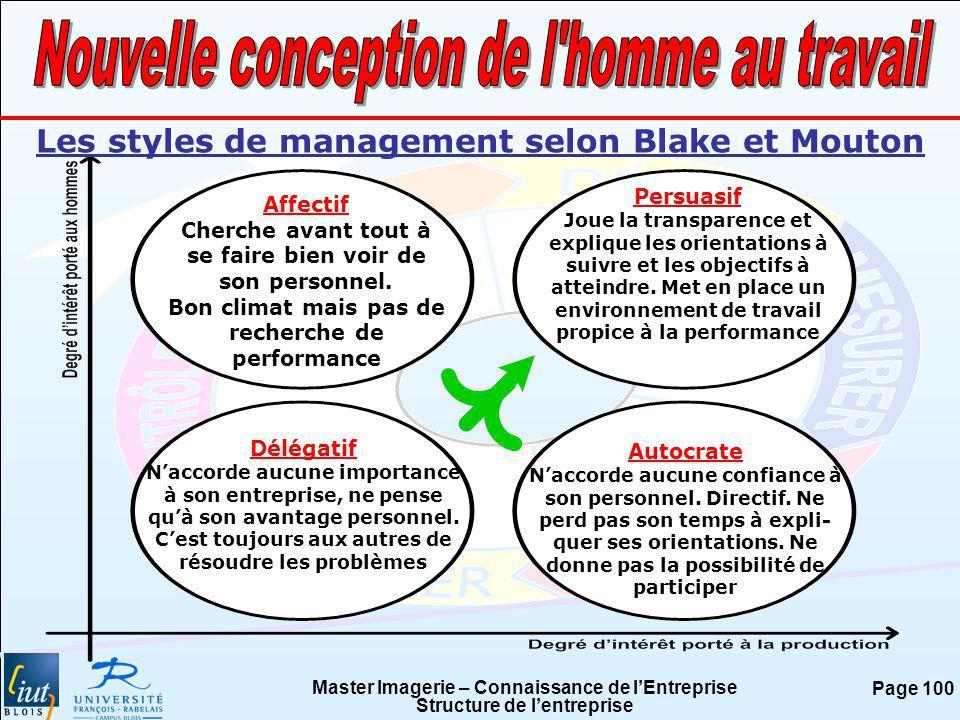 Master Imagerie – Connaissance de lEntreprise Structure de lentreprise Page 100 Les styles de management selon Blake et Mouton Affectif Cherche avant