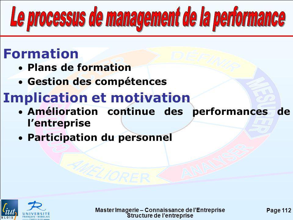 Master Imagerie – Connaissance de lEntreprise Structure de lentreprise Page 112 Formation Plans de formation Gestion des compétences Implication et mo