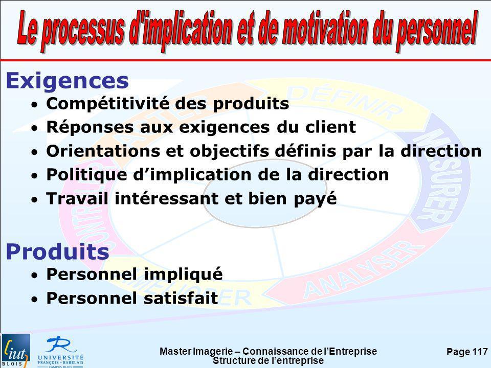 Master Imagerie – Connaissance de lEntreprise Structure de lentreprise Page 117 Exigences Compétitivité des produits Réponses aux exigences du client