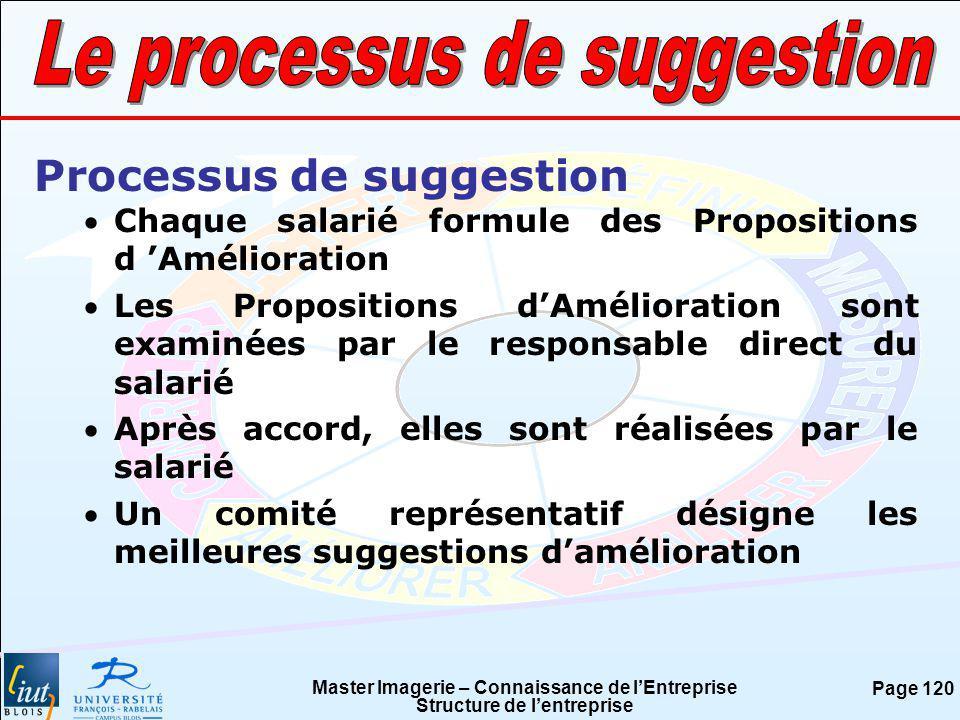 Master Imagerie – Connaissance de lEntreprise Structure de lentreprise Page 120 Processus de suggestion Chaque salarié formule des Propositions d Amél