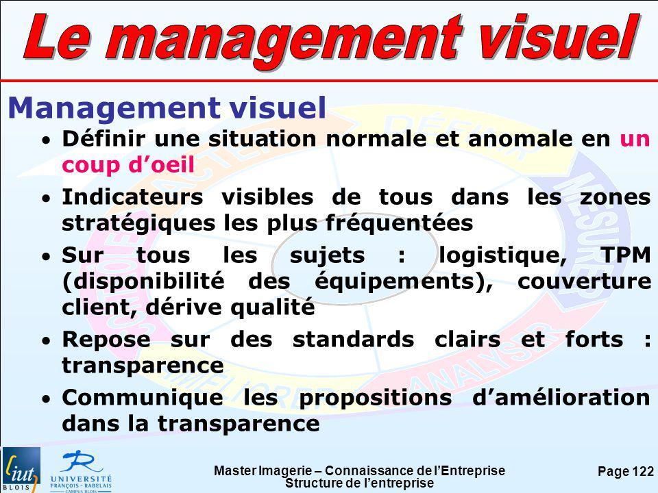 Master Imagerie – Connaissance de lEntreprise Structure de lentreprise Page 122 Management visuel Définir une situation normale et anomale en un coup