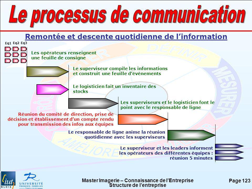 Master Imagerie – Connaissance de lEntreprise Structure de lentreprise Page 123 Remontée et descente quotidienne de linformation Eq1 Eq2Eq3 Les opérat