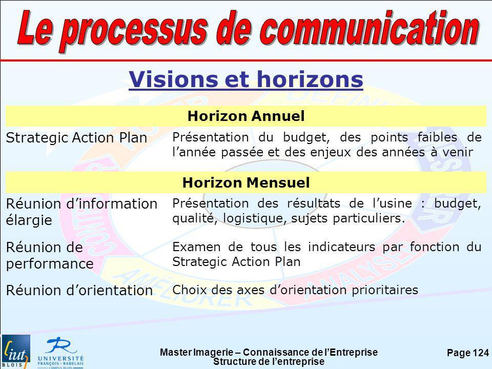 Master Imagerie – Connaissance de lEntreprise Structure de lentreprise Page 124 Visions et horizons Horizon Annuel Strategic Action Plan Présentation