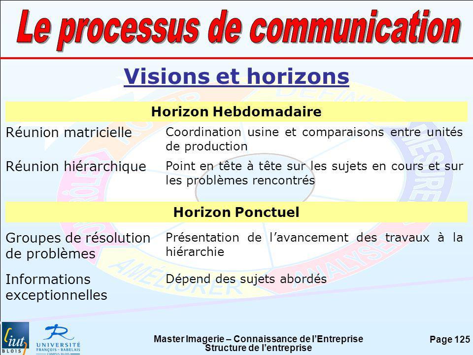 Master Imagerie – Connaissance de lEntreprise Structure de lentreprise Page 125 Visions et horizons Horizon Hebdomadaire Réunion matricielle Coordinat