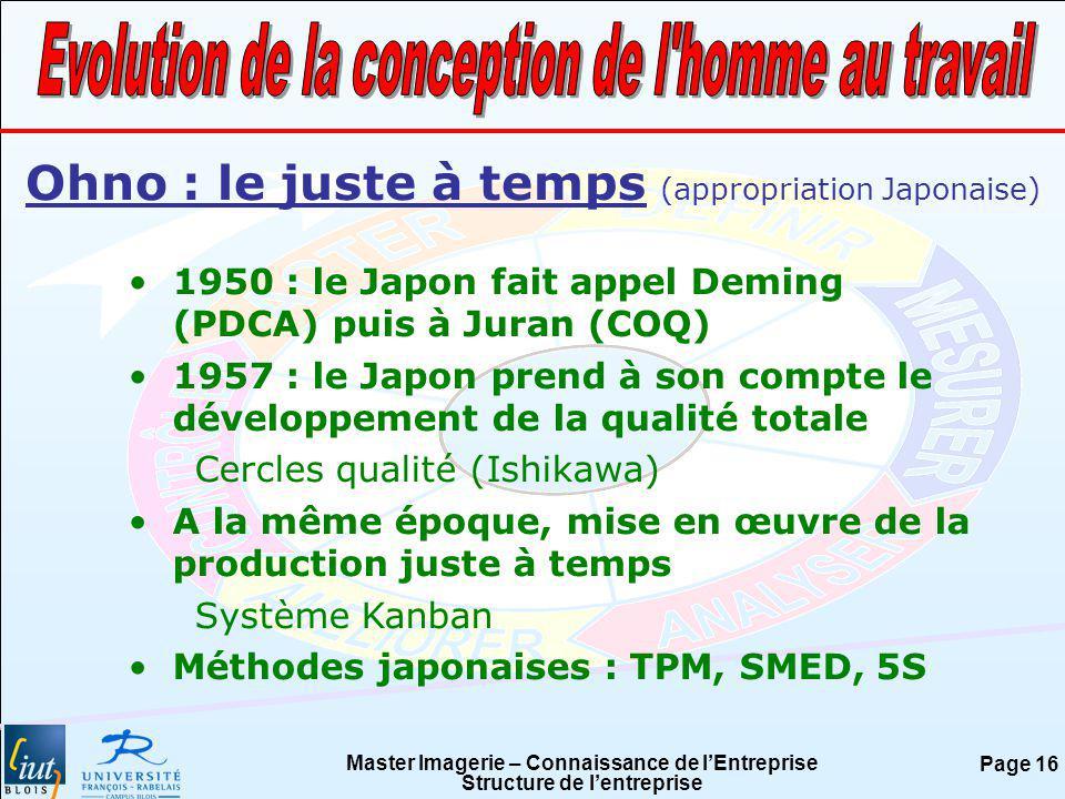 Master Imagerie – Connaissance de lEntreprise Structure de lentreprise Page 16 Ohno : le juste à temps (appropriation Japonaise) 1950 : le Japon fait