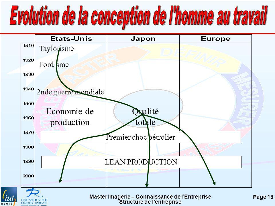 Master Imagerie – Connaissance de lEntreprise Structure de lentreprise Page 18 Taylorisme Fordisme 2nde guerre mondiale Economie de production Qualité