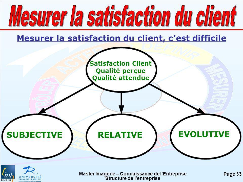 Master Imagerie – Connaissance de lEntreprise Structure de lentreprise Page 33 Satisfaction Client Qualité perçue Qualité attendue SUBJECTIVERELATIVE