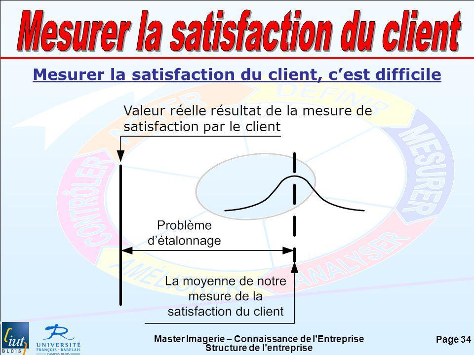 Master Imagerie – Connaissance de lEntreprise Structure de lentreprise Page 34 Valeur réelle résultat de la mesure de satisfaction par le client Mesur