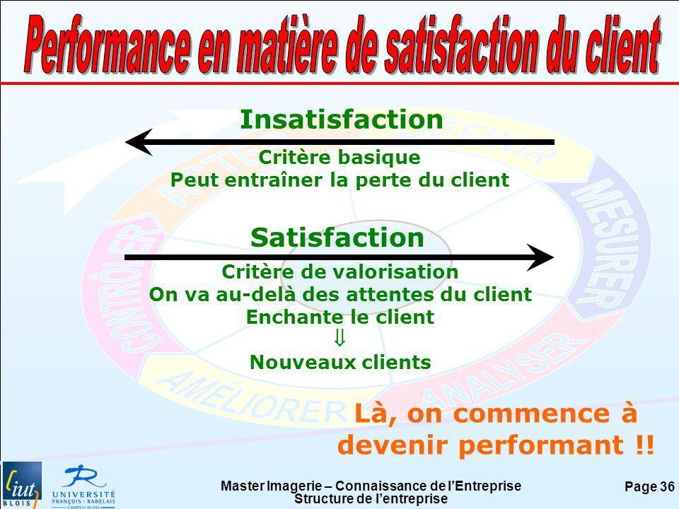 Master Imagerie – Connaissance de lEntreprise Structure de lentreprise Page 36 Insatisfaction Critère basique Peut entraîner la perte du client Satisf