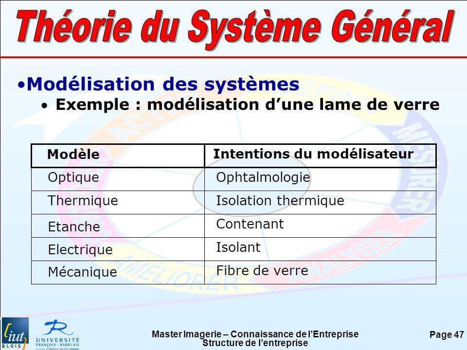 Master Imagerie – Connaissance de lEntreprise Structure de lentreprise Page 47 Modélisation des systèmes Exemple : modélisation dune lame de verre Mod