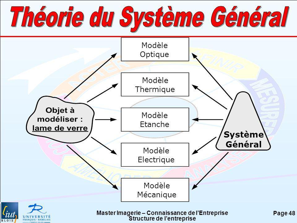 Master Imagerie – Connaissance de lEntreprise Structure de lentreprise Page 48 Modèle Optique Modèle Thermique Modèle Etanche Modèle Electrique Modèle