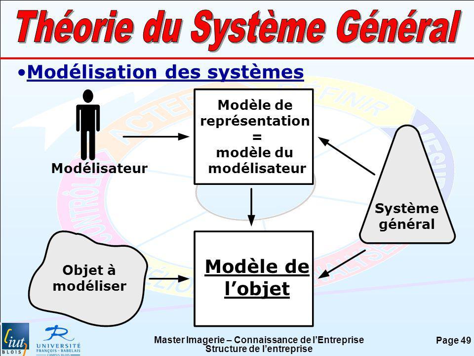 Master Imagerie – Connaissance de lEntreprise Structure de lentreprise Page 49 Modélisation des systèmes Modélisateur Objet à modéliser Modèle de repr