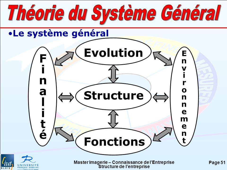 Master Imagerie – Connaissance de lEntreprise Structure de lentreprise Page 51 Le système général Structure Fonctions Evolution FinalitéFinalité Envir