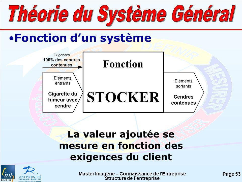 Master Imagerie – Connaissance de lEntreprise Structure de lentreprise Page 53 Fonction dun système La valeur ajoutée se mesure en fonction des exigen
