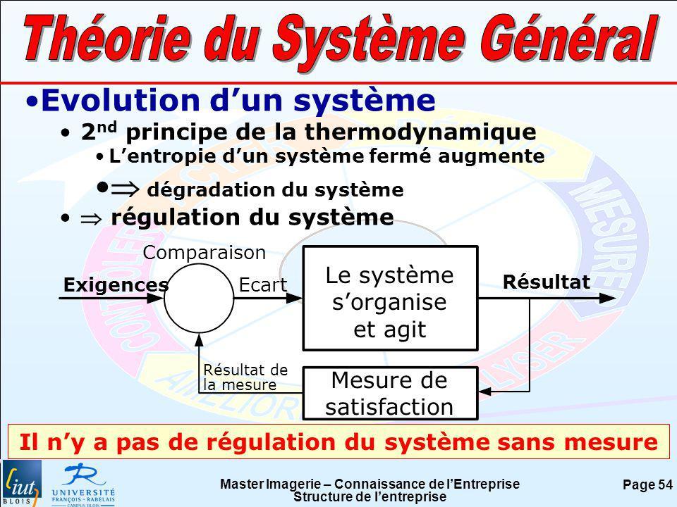 Master Imagerie – Connaissance de lEntreprise Structure de lentreprise Page 54 Evolution dun système 2 nd principe de la thermodynamique Lentropie dun