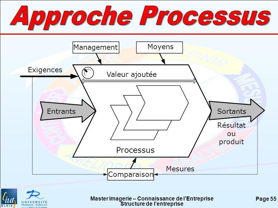 Master Imagerie – Connaissance de lEntreprise Structure de lentreprise Page 55 Entrants Exigences Sortants Processus Management Moyens Mesures Valeur