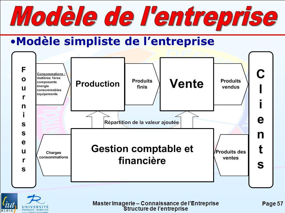 Master Imagerie – Connaissance de lEntreprise Structure de lentreprise Page 57 Modèle simpliste de lentreprise