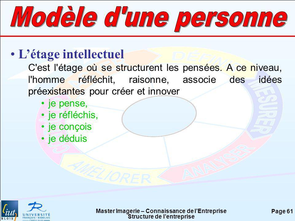 Master Imagerie – Connaissance de lEntreprise Structure de lentreprise Page 61 Létage intellectuel C'est l'étage où se structurent les pensées. A ce n
