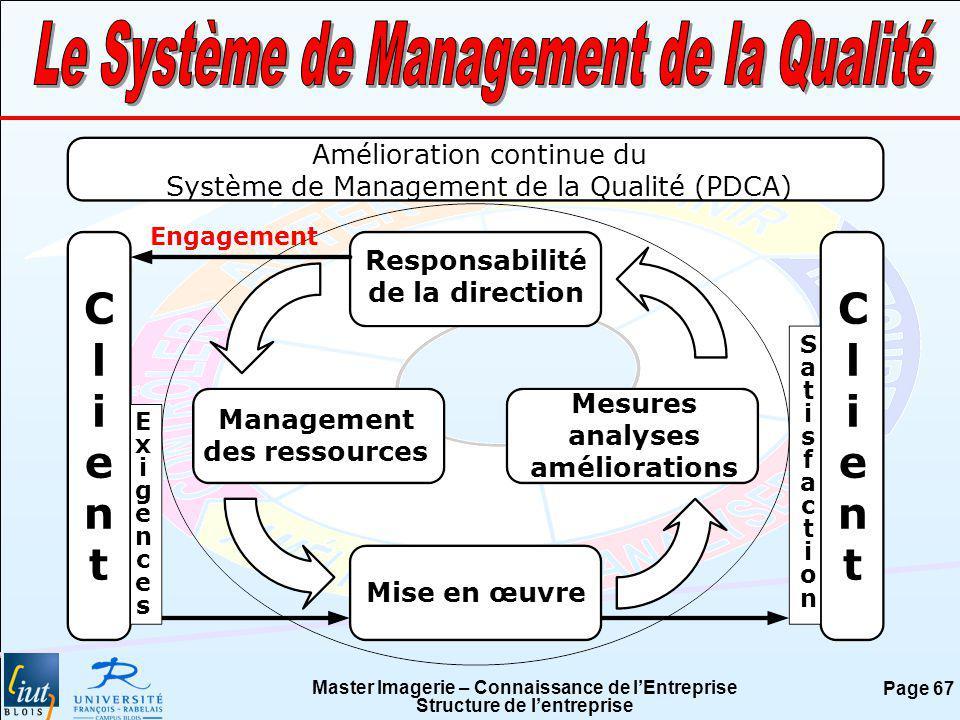 Master Imagerie – Connaissance de lEntreprise Structure de lentreprise Page 67 Amélioration continue du Système de Management de la Qualité (PDCA) Cli