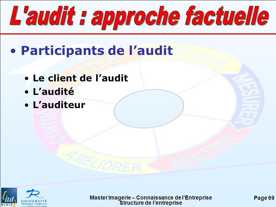 Master Imagerie – Connaissance de lEntreprise Structure de lentreprise Page 69 Participants de laudit Le client de laudit Laudité Lauditeur
