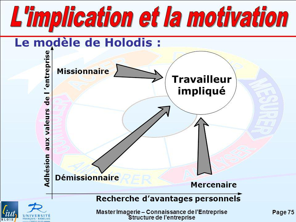 Master Imagerie – Connaissance de lEntreprise Structure de lentreprise Page 75 Le modèle de Holodis : Adhésion aux valeurs de l entreprise Recherche d