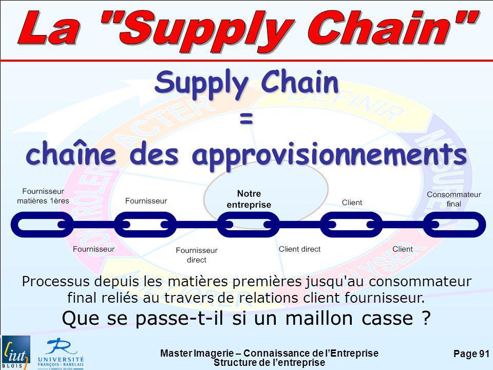 Master Imagerie – Connaissance de lEntreprise Structure de lentreprise Page 91 Supply Chain = chaîne des approvisionnements Processus depuis les matiè
