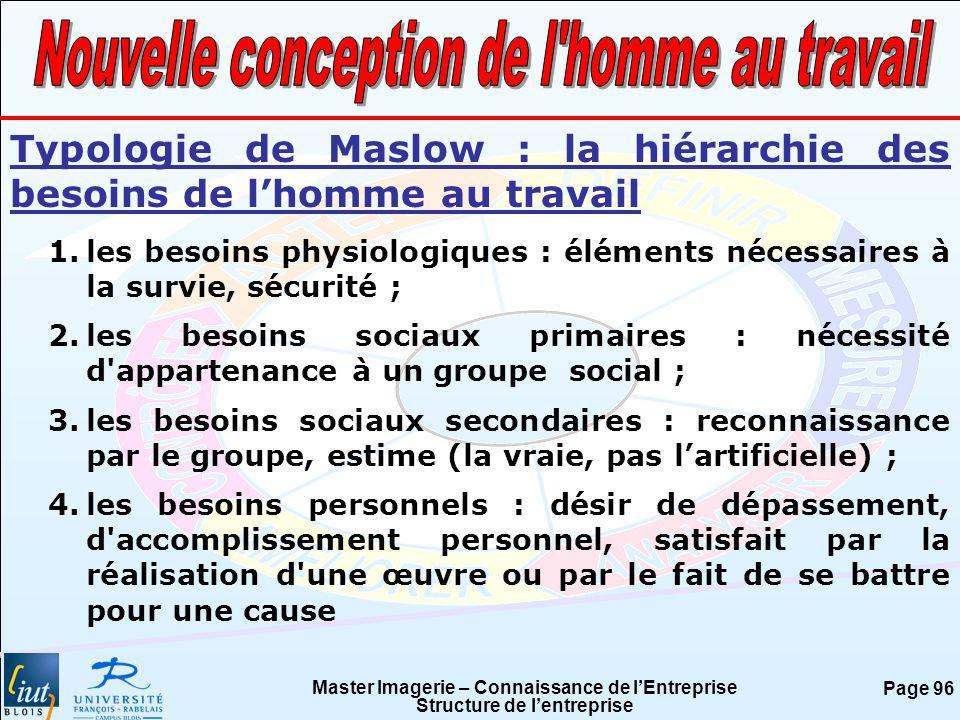 Master Imagerie – Connaissance de lEntreprise Structure de lentreprise Page 96 Typologie de Maslow : la hiérarchie des besoins de lhomme au travail 1.