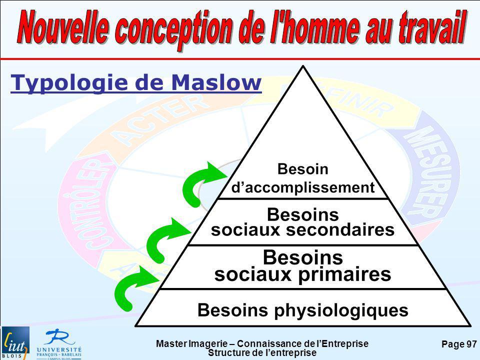 Master Imagerie – Connaissance de lEntreprise Structure de lentreprise Page 97 Typologie de Maslow