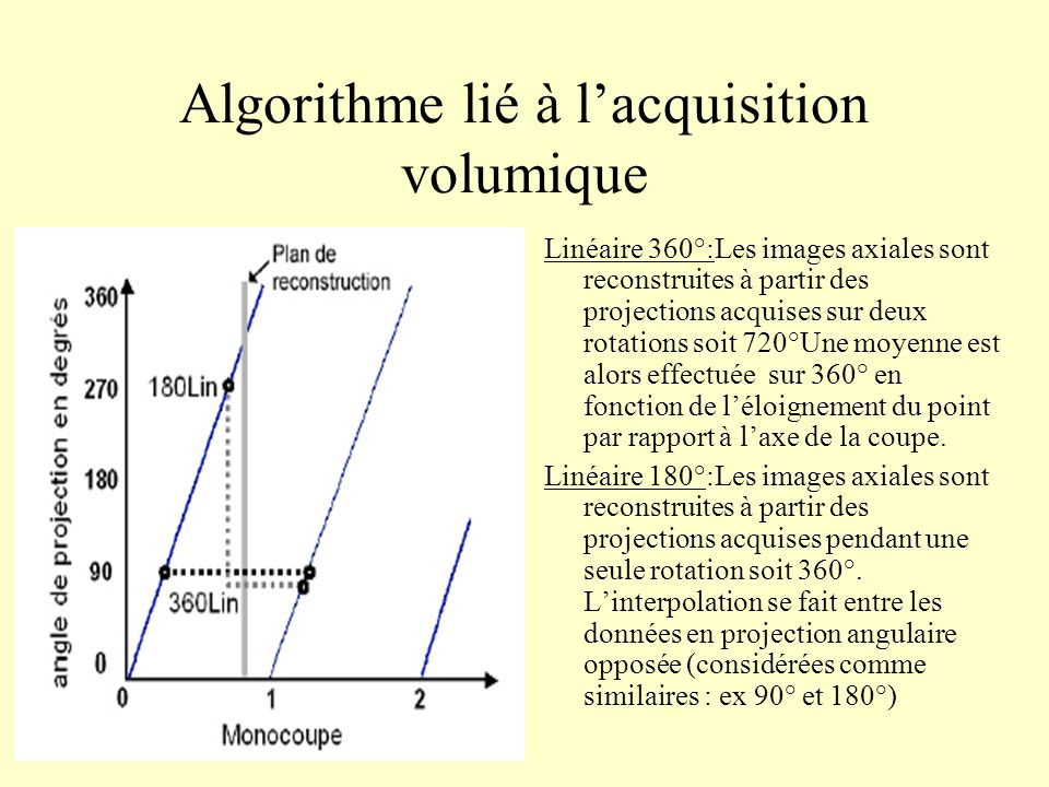 Algorithme lié à lacquisition volumique Linéaire 360°:Les images axiales sont reconstruites à partir des projections acquises sur deux rotations soit