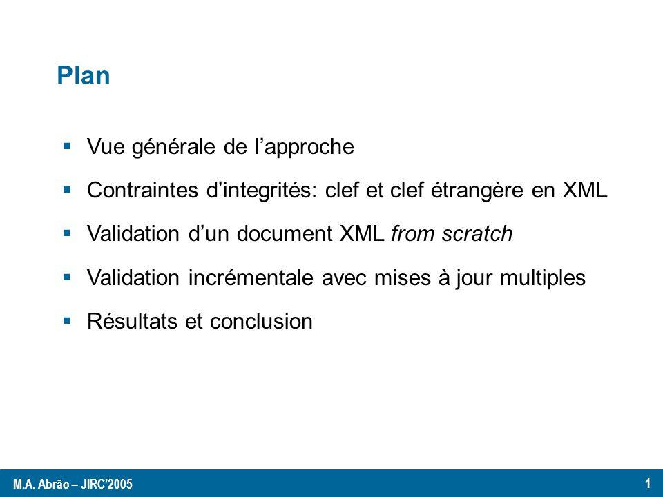 Vue générale: Validation dun document XML (from scratch) Contraintes dintegrité oui / non (pour chaque contrainte) Structure qui regroupe les valeurs clefs trouvées dans le document XML Document XML KeyTrees Validation incrémentale des mises à jour Suite de mises à jour Contraintes dintegrité oui / non (pour chaque contrainte) Document XML KeyTrees Document XML + Mises à jour M.A.