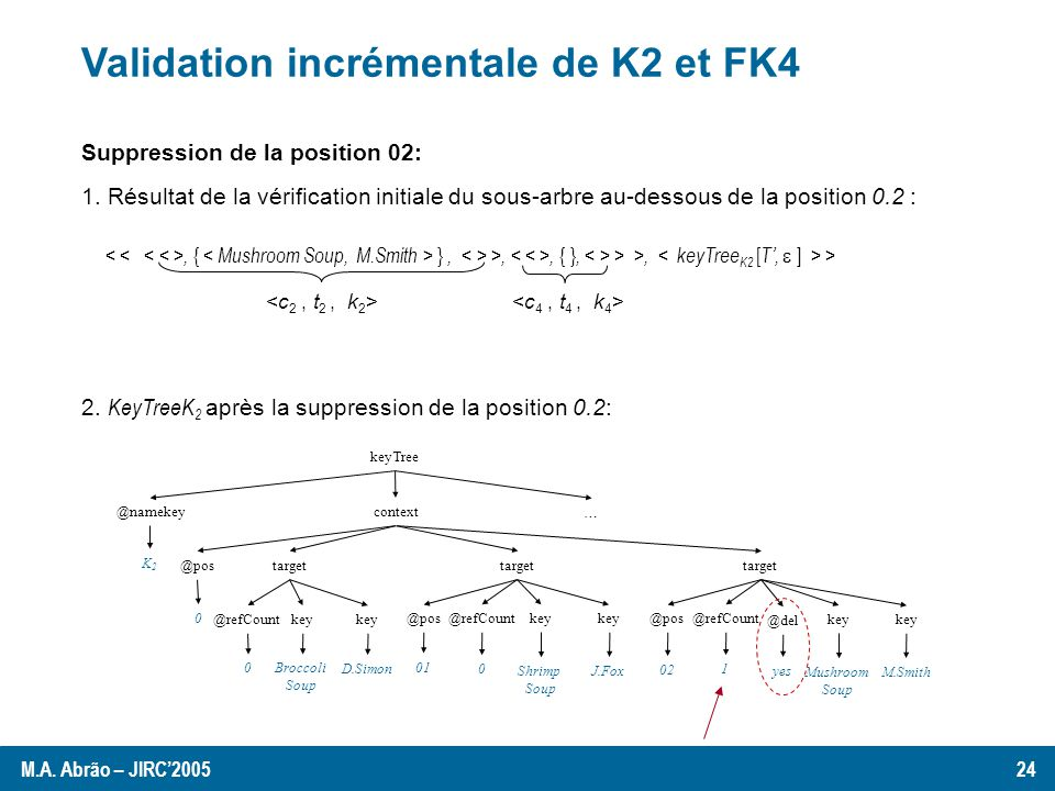 keyTree @namekey @pos K2K2 0 target key@refCount 0 … context Broccoli Soup key D.Simon target key@refCount 01 0 Shrimp Soup key J.Fox @pos target key @refCount 02 1 Mushroom Soup key M.Smith @pos @del yes Suppression de la position 02: Validation incrémentale de K2 et FK4 2.