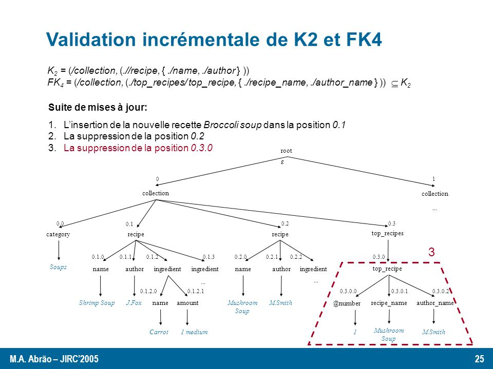 Validation incrémentale de K2 et FK4 K 2 = (/collection, (.//recipe, {./name,./author } )) FK 4 = (/collection, (./top_recipes/ top_recipe, {./recipe_name,./author_name } )) K 2 Suite de mises à jour: 1.Linsertion de la nouvelle recette Broccoli soup dans la position 0.1 2.La suppression de la position 0.2 3.La suppression de la position 0.3.0 root collection categoryrecipe ingredient Soups nameauthor Shrimp Soup J.Foxnameamount ingredient...